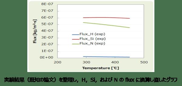 【タイトル入り】実験結果(既知の論文)を整理し,H,Si,および N の flux に換算し直したグラフ