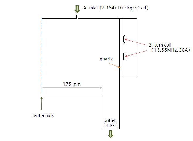 Fig. 1 計算モデル(二次元軸対称)