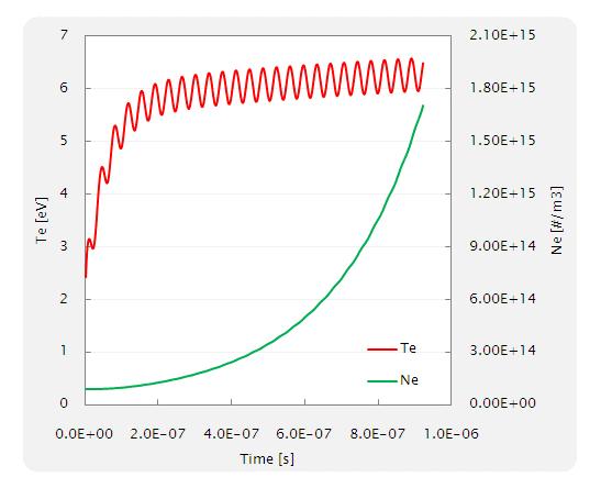 Fig. 10 Ne 及び Te の時刻歴(計算開始後の 500step の結果)
