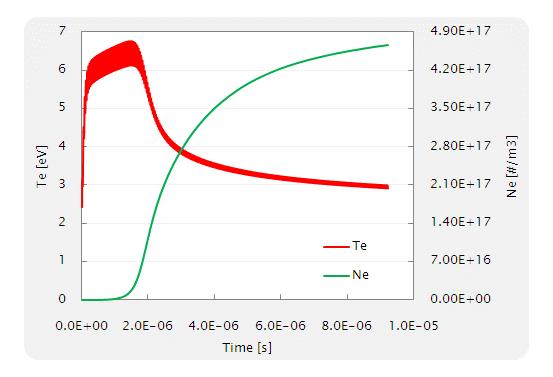 Fig. 11 Ne 及び Te の時刻歴(計算開始後の 5000step の結果)