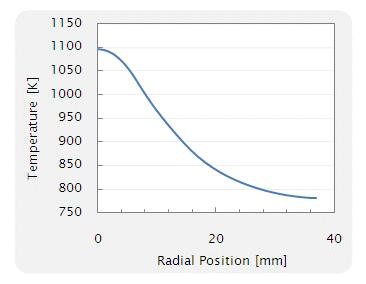 Fig. 4 基板表面の径方向に対する温度分布