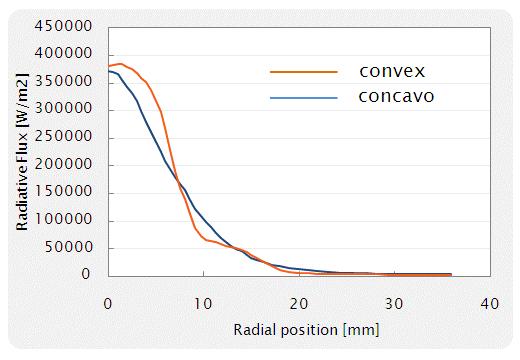 Fig. 8 基板に入射する輻射熱