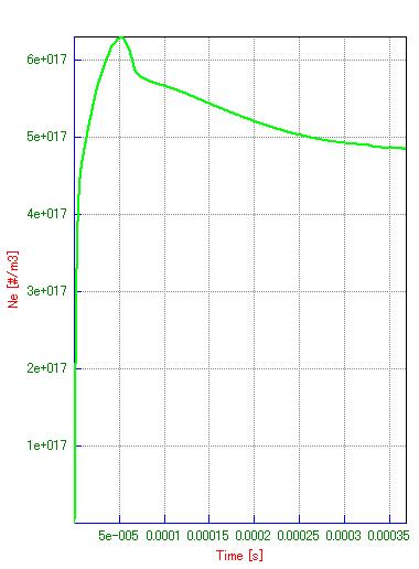 Fig. 8 Ne の時刻歴