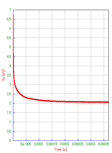 Fig. 9 Te の時刻歴