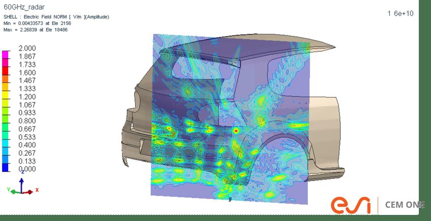 車両のミリ波レーダー反射波(RCS)解析