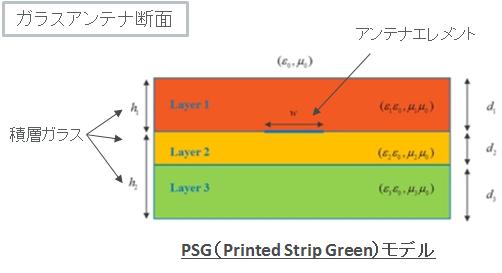 PSW_model
