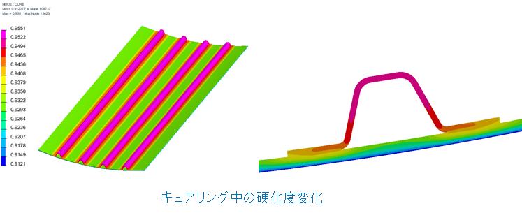 FRPの硬化解析
