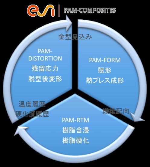 PAM-COMPOSITESの特徴