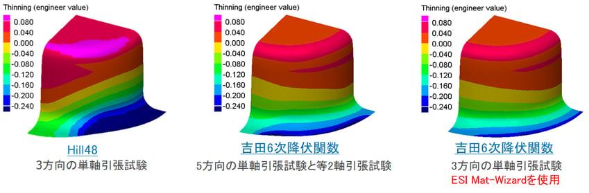 高度な降伏関数パラメータとFLCの   算出ツール - ESI Mat-Wizard -