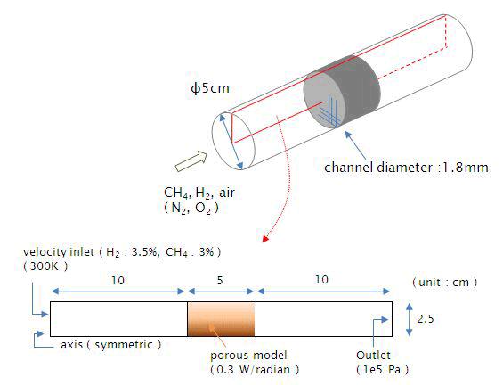 Fig. 1 モノリスの計算モデル(二次元軸対称)
