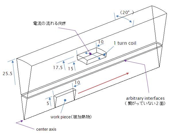 スライディンググリッドを使った移動体に対する誘導加熱の非定常解析( Induction heating with using sliding grid)