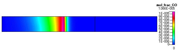 Fig. 13 CO のモル分率