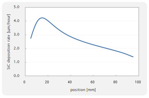 Fig. 13 サセプター(graphite)上の成長速度分布