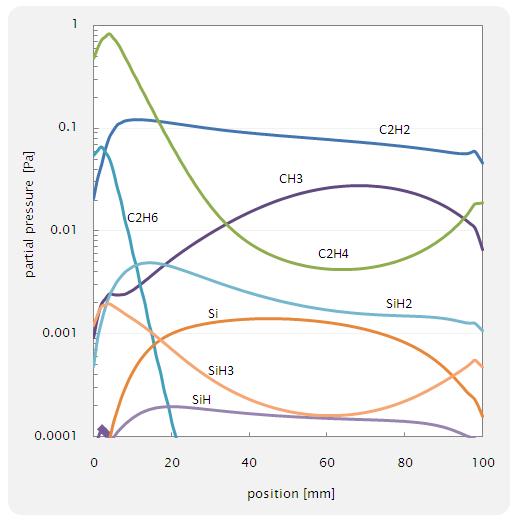 Fig. 14 サセプター近傍における species の分圧分布