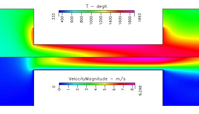 Fig. 2 ガス温度(上),及び,流速(下)の分布