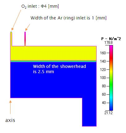 Fig. 2 計算モデル( Ar のみ流した定常状態の結果 )