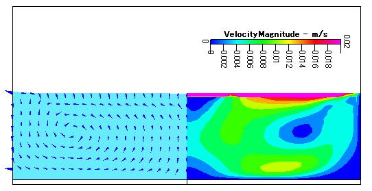 Fig. 3 熱を加える直前の水の流れと速度分布