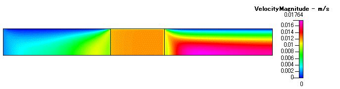 Fig. 4 速度分布