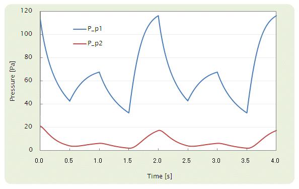Fig. 4 p1 及び p2 における圧力変化