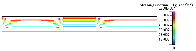 Fig. 5 流れ関数