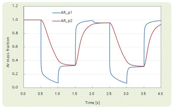 Fig. 5 p1 及び p2 における Ar の mass fraction の変化