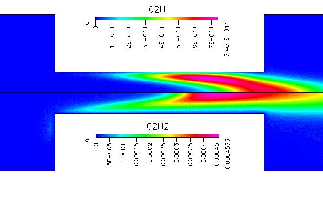 Fig. 6 C2H(上)及び C2H2(下)の質量分率