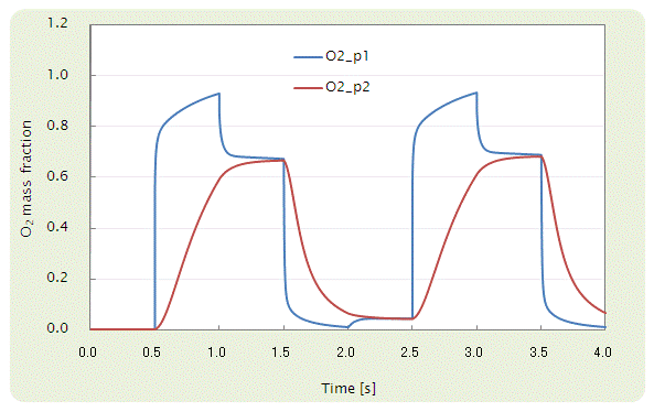 Fig. 6 p1 及び p2 における O2 の mass fraction の変化