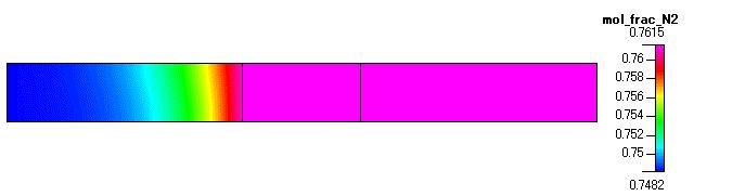Fig. 9 N2 のモル分率