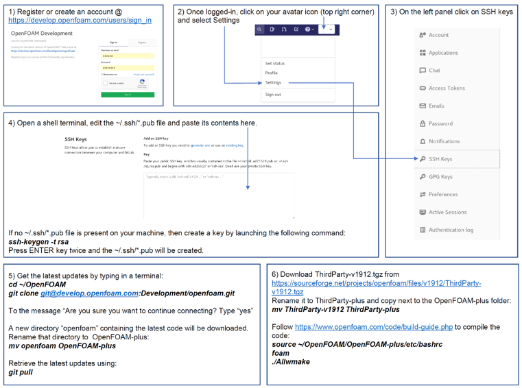 OpenFOAM development installation with Git service