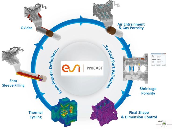 ESI 鋳造解析ソリューションBlogのご案内