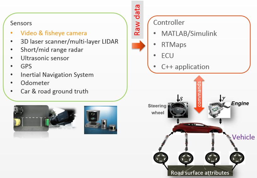 Pro-SiVIC ADASセンサモデルの出力データ