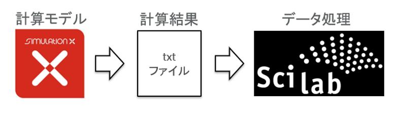 Scilabによる計算結果の処理
