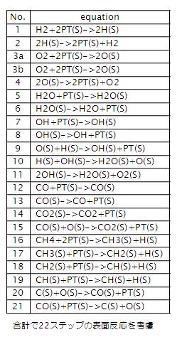 Table 1 考慮した触媒表面の反応