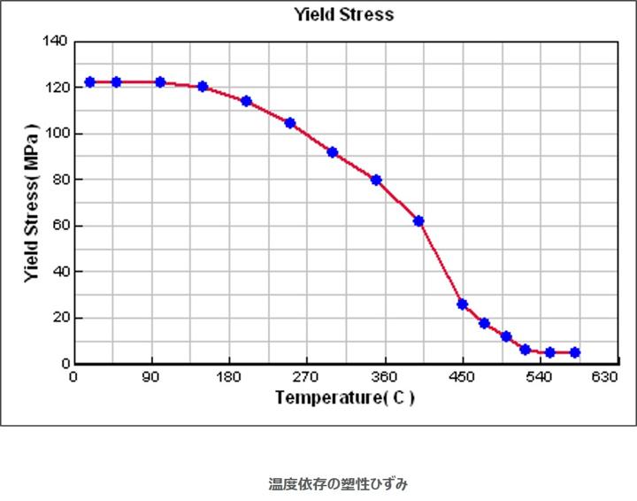 鋳造シミュレーションおける応力解析-熱間亀裂-