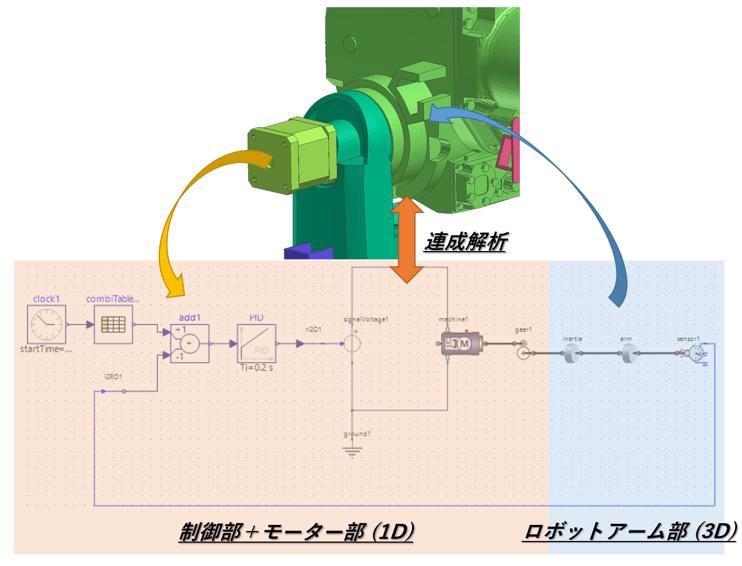解析事例 -1Dシミュレーションとの連成解析事例(モーター駆動によるロボットアームのPID制御)-