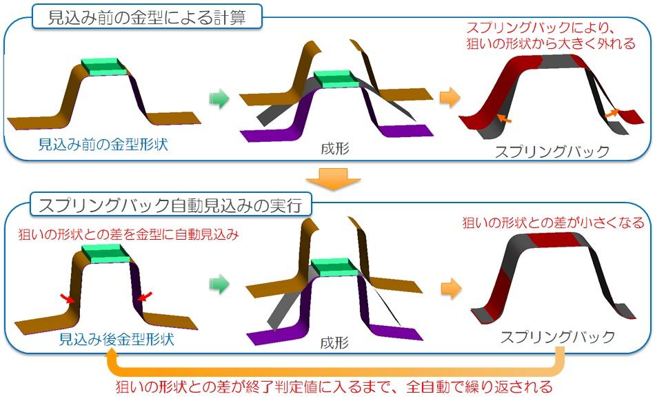 金型の最適化機能のご紹介 -スプリングバックを考慮した金型形状の最適化-
